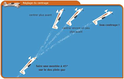 Centrage-1